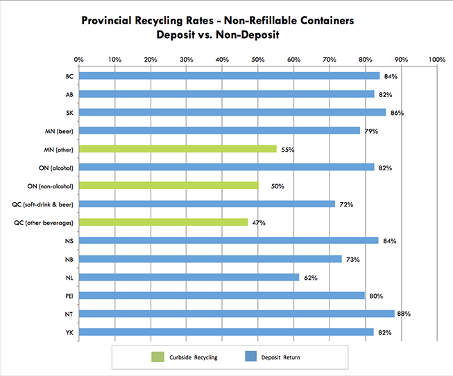 Provincial Recycling Rates—Non-Refillable Containers—Deposit vs. Non Deposit - graph and data by CM Consulting Inc