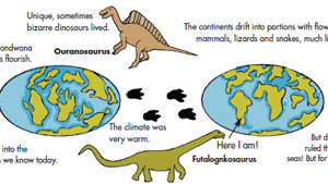 Illustration of dinosaurs and the earth